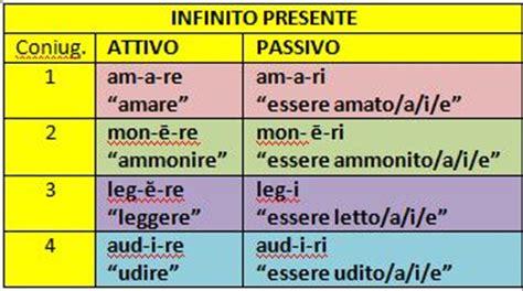 modi verbali italiani