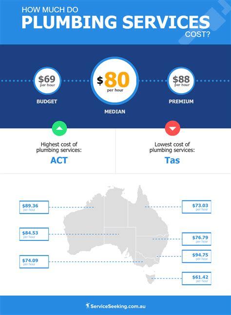 cost  hiring  plumber plumber salary australia