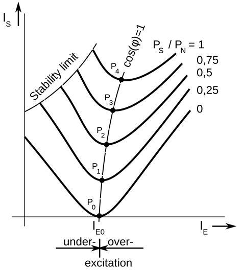 V curve - Wikipedia