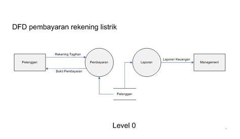 dfd level  rahmawatikrisdianas weblog