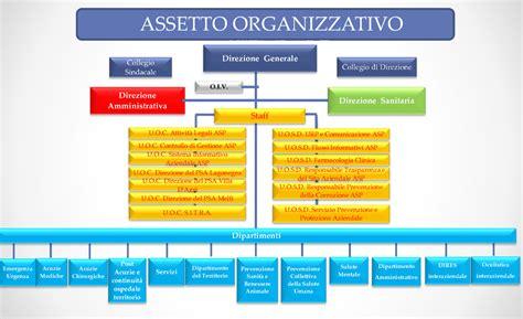 Ministero Dell Interno Ufficio Concorsi by Articolazione Degli Uffici Asp Azienda Sanitaria