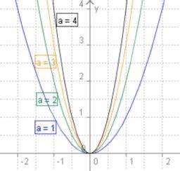 Quadratische Funktion Berechnen : quadratische funktionen geogebra ~ Themetempest.com Abrechnung