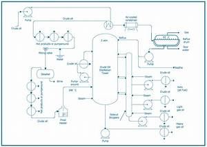 System Engineering Diagrams