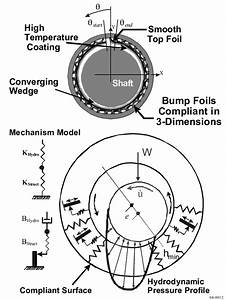Journal Bearing Diagram : foil journal bearing basic elements and operating ~ A.2002-acura-tl-radio.info Haus und Dekorationen