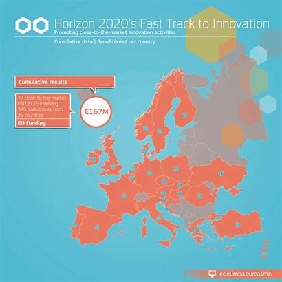 European Projects Market Innovative Commission Horizon Access