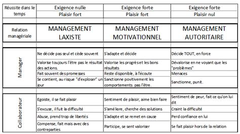 performance entreprise les  types de management le blog