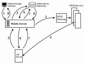 Ios Mobile Device Management  Mdm  Architecture