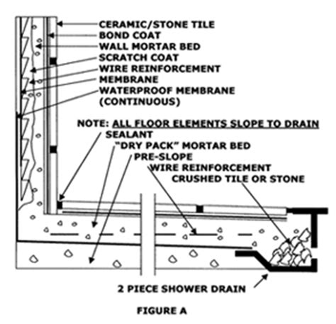 how to install ceramic wall tile in kitchen shower tile installation the tile doctor 9762