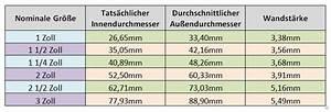 Durchflussmenge Schlauch Berechnen : turboaufladung ~ Themetempest.com Abrechnung