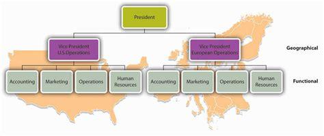 Organization Business by Organizing