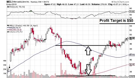 cup and handle chart pattern best stock picking services