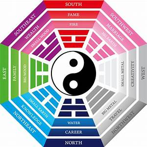 How to Use Feng Shui Decorating and the Bagua Map to ...