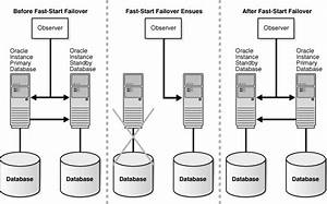 High Availability Architectures And Solutions