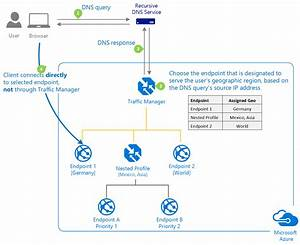 Azure Traffic Manager