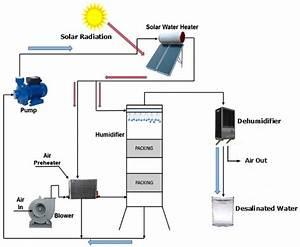 Schematic Of Solar Humidification Dehumidification
