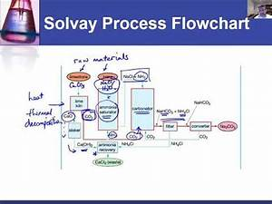 Ic 26 Flowchart Of Solvay Process