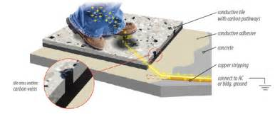 how does conductive tile work