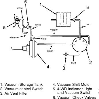 1990 Jeep Wrangler 4x4 Vacuum Diagram by Need Vacuum Line Diagrams For 1988 Jeep Wrangler 4 2 6cyl