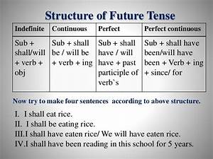 Chart Of Present Past And Past Participle Class Six English 2nd Paper Tense