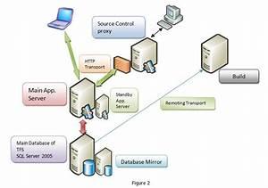 Overview Of Team Foundation Server