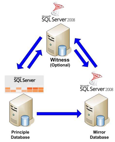 less than dot mirroring sql server 2005 to sql
