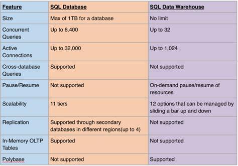 azure sql   sql data warehouse james serras blog