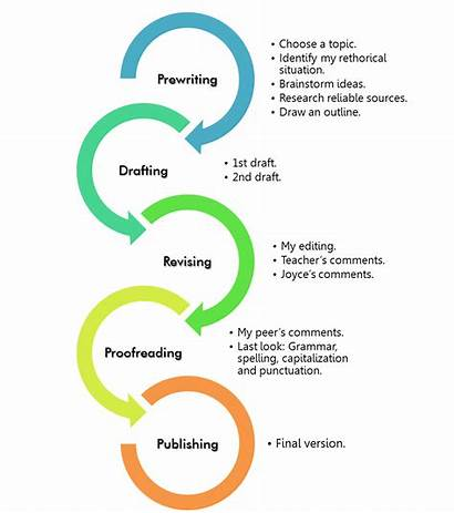 Writing Process Essay Write Paper College Graphic