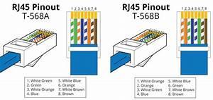 T568a Vs T568b  Was Ist Der Unterschied Zwischen Straight