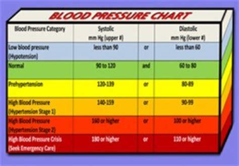 blood pressure chart understand   blood pressure