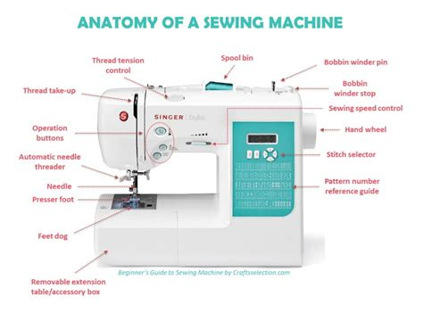 sewing machine beginners parts anatomy machines functions guide brother easy operate needle components basic