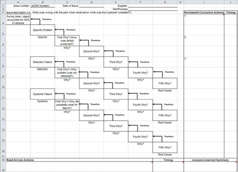 5 Whys Fishbone Diagram, 5, Free Engine Image For User