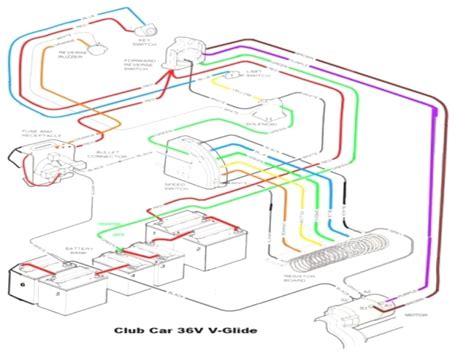 Wiring 36 Volt Club Car Motor by Club Car Motor Wire Diagram Wiring Within 36 Volt