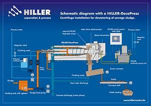 Centrifuge Process Schemes  Sectional Drawings  U0026 Posters