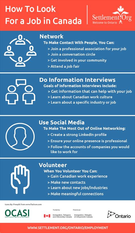 How To Find A by Infographic On How To Look For A In Canada