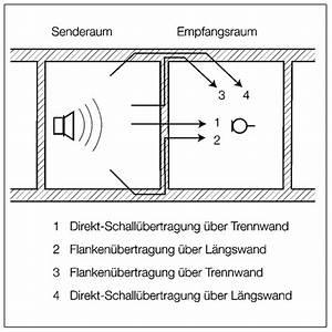 Din 4109 Türen : schallschutz was ist neu an der din 4109 baurecht ~ Lizthompson.info Haus und Dekorationen