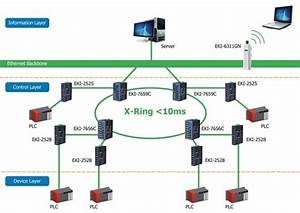 Ethernet Switches For An Automotive Production Line