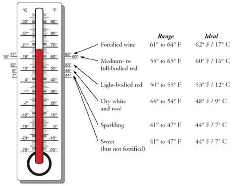 search results for celsius vs fahrenheit chart calendar 2015