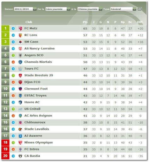 classement ligue 1 domicile exterieur match auxerre metz 26 avril 2014 34e journ 233 e de ligue 2
