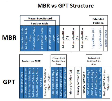 difference  mbr  gpt