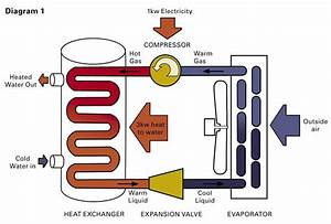 Gas Heat Diagram