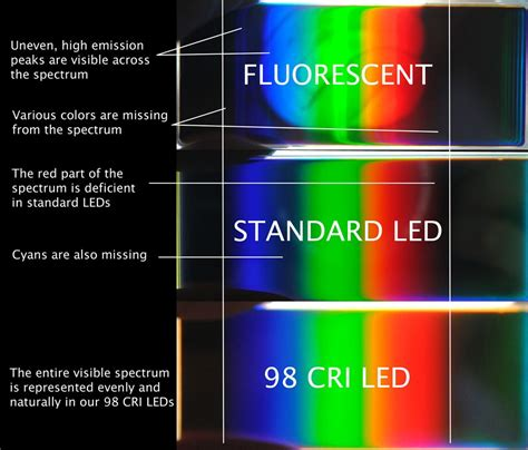fluorescent light spectrum vs incandescent spectrum