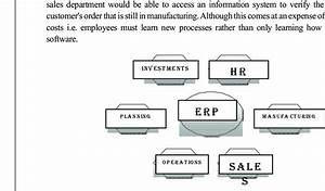 Basic Structure Of An Erp Integrated System