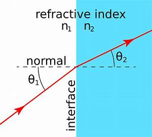 List Of Refractive Indices