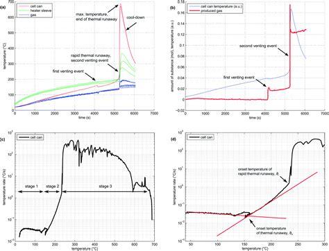 thermal runaway experiments  consumer li ion batteries