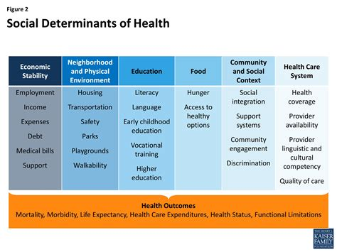 determinants social health care physical impact factors wellness economic environment affect graphic sdoh positive mental disease mapping job education community
