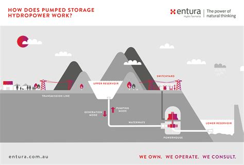 Is Pumped Storage Hydro The Key To Increasing Renewables