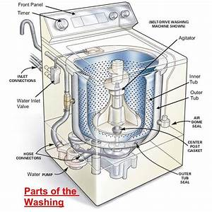 Parts Of A Washing Machine  U0026 How It Works
