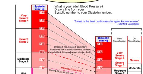 Everything you need to know about blood pressure: Blood