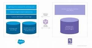 Salesforce Architecture Diagram