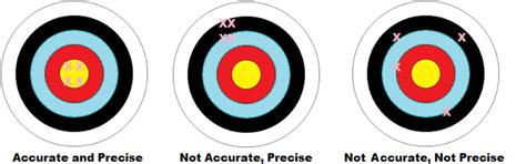 Accuracy And Precision Definition, Examples